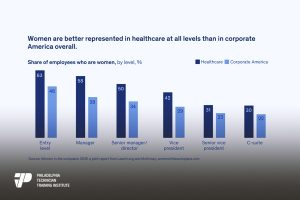 healthcare industry ideal for women